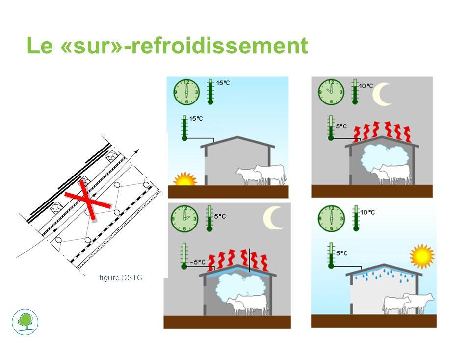 Le «sur»-refroidissement figure CSTC