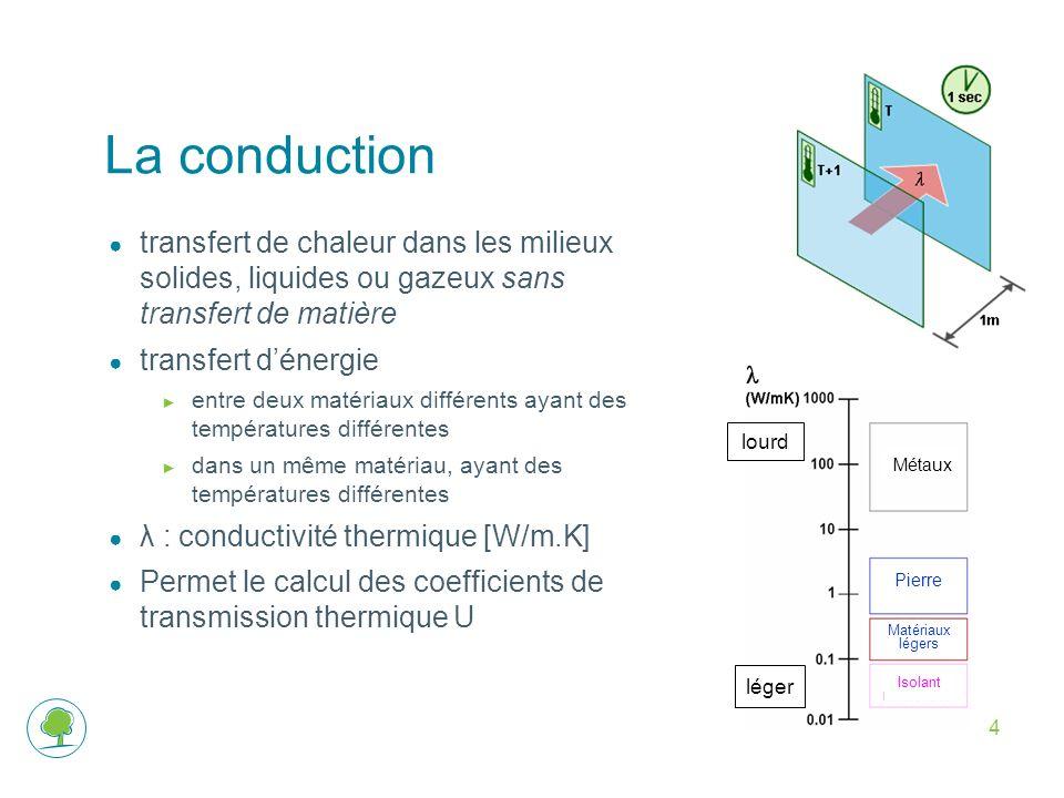 4 La conduction transfert de chaleur dans les milieux solides, liquides ou gazeux sans transfert de matière transfert dénergie entre deux matériaux différents ayant des températures différentes dans un même matériau, ayant des températures différentes λ : conductivité thermique [W/m.K] Permet le calcul des coefficients de transmission thermique U Métaux Pierre Matériaux légers Isolant lourd léger