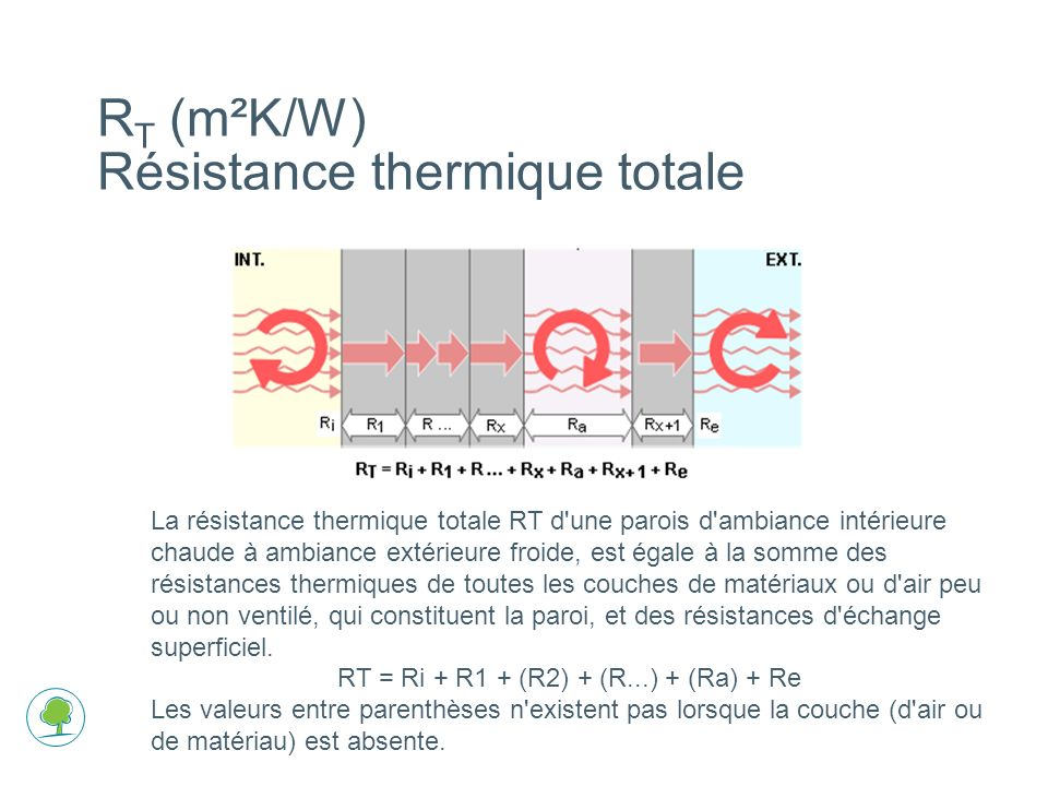 La résistance thermique totale RT d une parois d ambiance intérieure chaude à ambiance extérieure froide, est égale à la somme des résistances thermiques de toutes les couches de matériaux ou d air peu ou non ventilé, qui constituent la paroi, et des résistances d échange superficiel.
