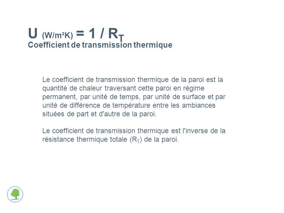 La condensation interne (régime stationnaire) La position de lisolant
