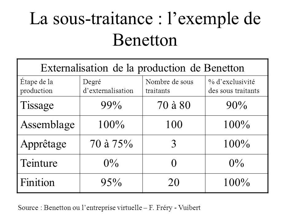 La sous-traitance : lexemple de Benetton Externalisation de la production de Benetton Étape de la production Degré dexternalisation Nombre de sous traitants % dexclusivité des sous traitants Tissage99%70 à 8090% Assemblage100%100100% Apprêtage70 à 75%3100% Teinture0%0 Finition95%20100% Source : Benetton ou lentreprise virtuelle – F.