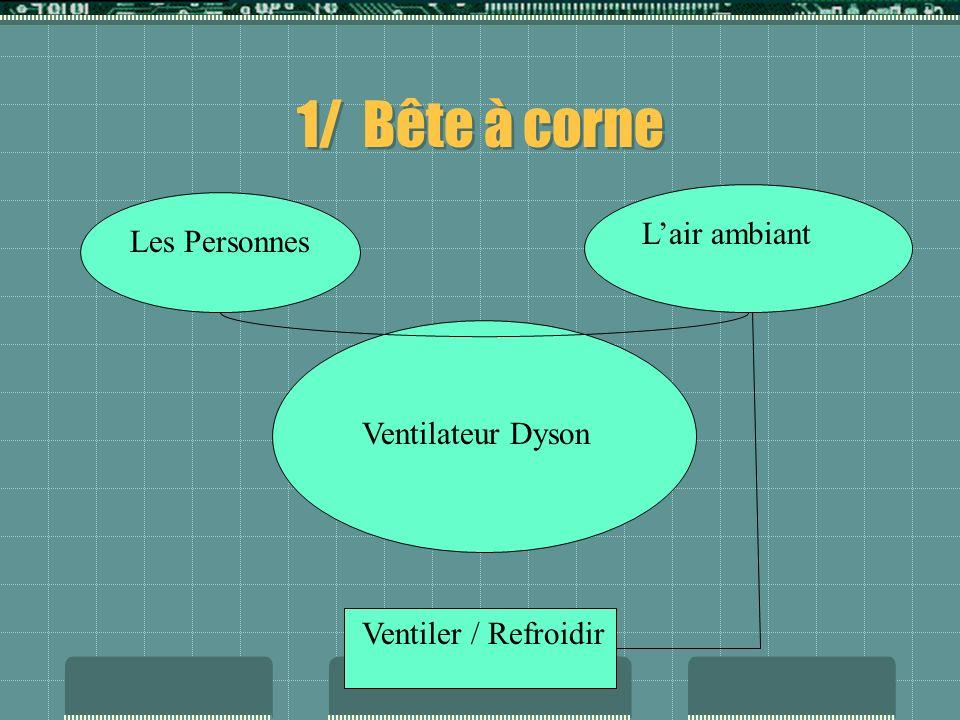 Présentation Annexe Marque Dyson Gamme de produits AM01 Blanc Référence constructeur 21146-01 Avantages produits Le ventilateur Dyson Air Multiplier n
