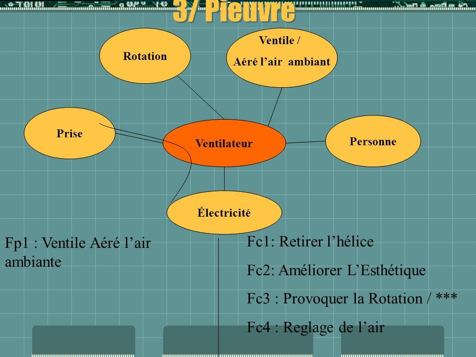2/ Boite Fonctionnel (suite) 1/ Énergie Utilisé 230/240V 2/ Utilisateurs 3/ Nécessite de lespace