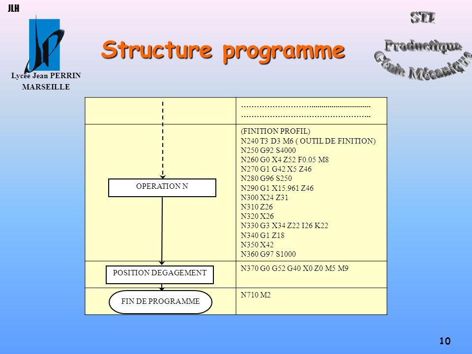 Lycée Jean PERRIN MARSEILLE 10 JLH Structure programme ……………………….............................. ………………………………………….. (FINITION PROFIL) N240 T3 D3 M6 ( OU