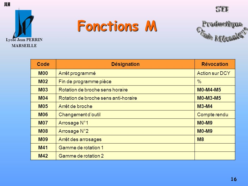 Lycée Jean PERRIN MARSEILLE 16 JLH Fonctions M CodeDésignationRévocation M00Arrêt programméAction sur DCY M02Fin de programme pièce% M03Rotation de br