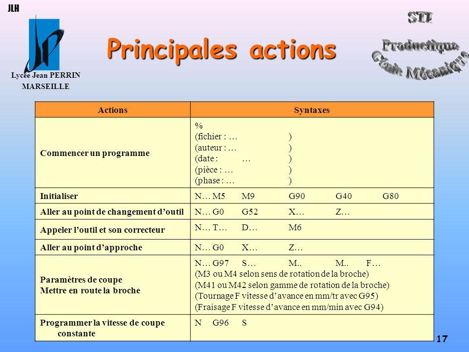 Lycée Jean PERRIN MARSEILLE 17 JLH Principales actions ActionsSyntaxes Commencer un programme % (fichier : …) (auteur : …) (date :…) (pièce : …) (phas
