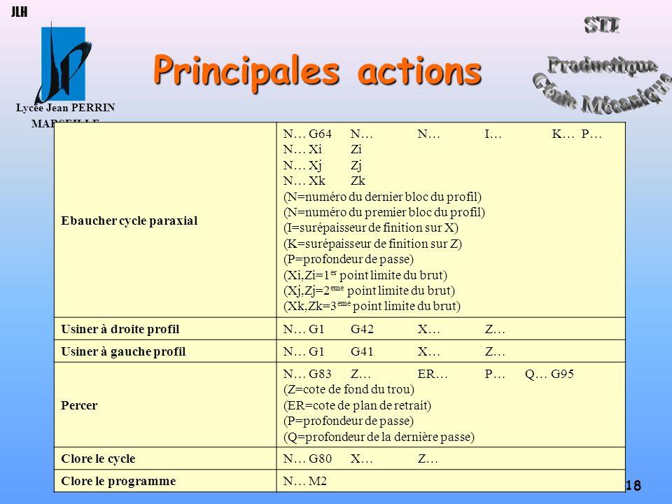 Lycée Jean PERRIN MARSEILLE 18 JLH Principales actions Ebaucher cycle paraxial N…G64N…N…I…K… P… N…XiZi N…XjZj N…XkZk (N=numéro du dernier bloc du prof