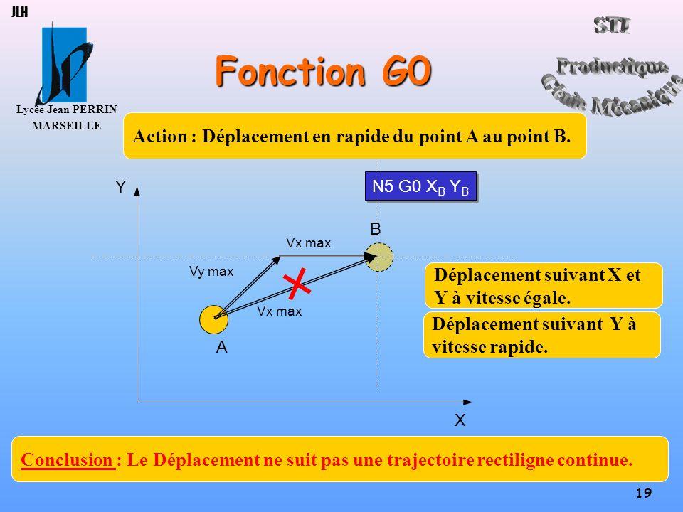 Lycée Jean PERRIN MARSEILLE 19 JLH Fonction G0 A B N5 G0 X B Y B X Y Vx max Vy max Action : Déplacement en rapide du point A au point B. Conclusion :