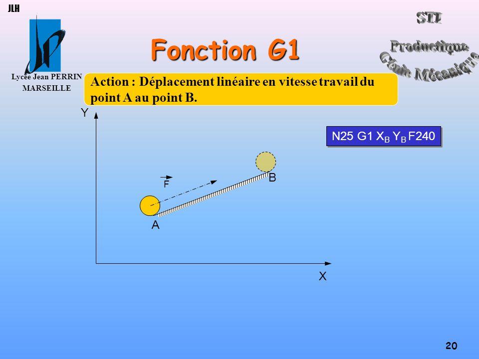 Lycée Jean PERRIN MARSEILLE 20 JLH Fonction G1 A B X Y N25 G1 X B Y B F240 F Action : Déplacement linéaire en vitesse travail du point A au point B.