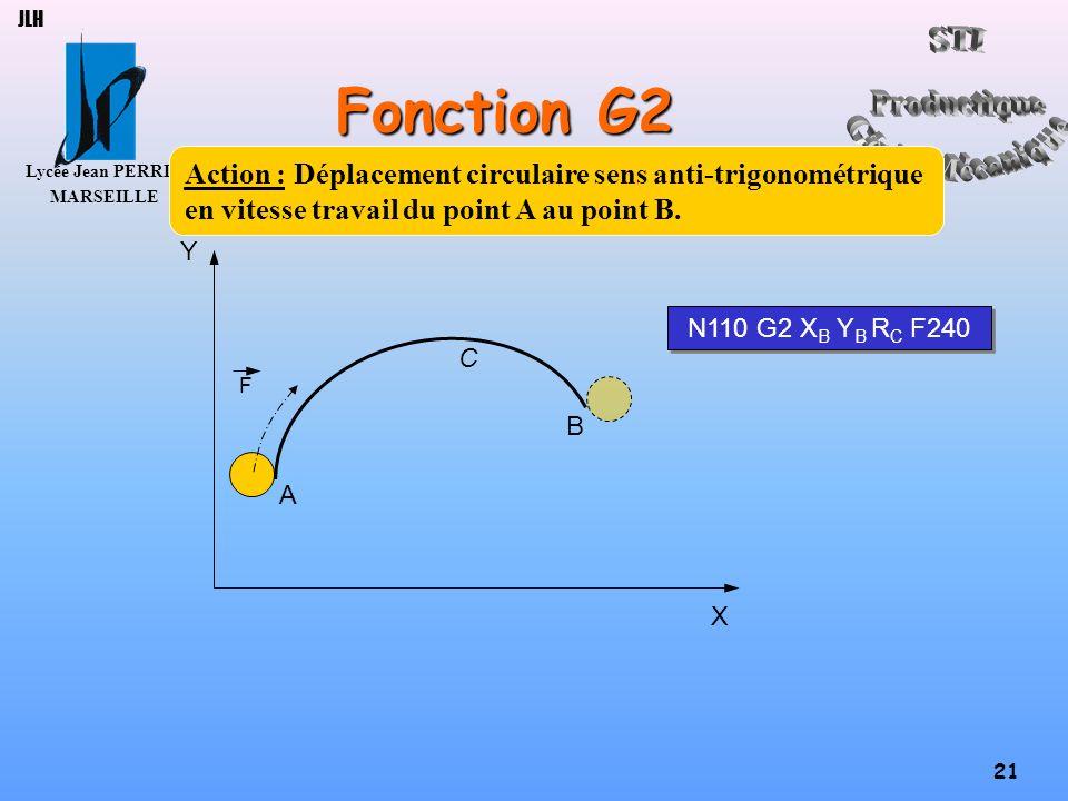 Lycée Jean PERRIN MARSEILLE 21 JLH Fonction G2 X Y C B A F Action : Déplacement circulaire sens anti-trigonométrique en vitesse travail du point A au