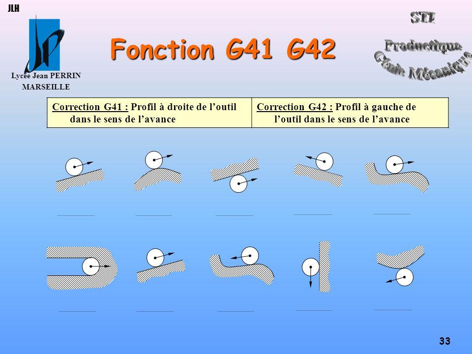 Lycée Jean PERRIN MARSEILLE 33 JLH Fonction G41 G42 Correction G41 : Profil à droite de loutil dans le sens de lavance Correction G42 : Profil à gauch