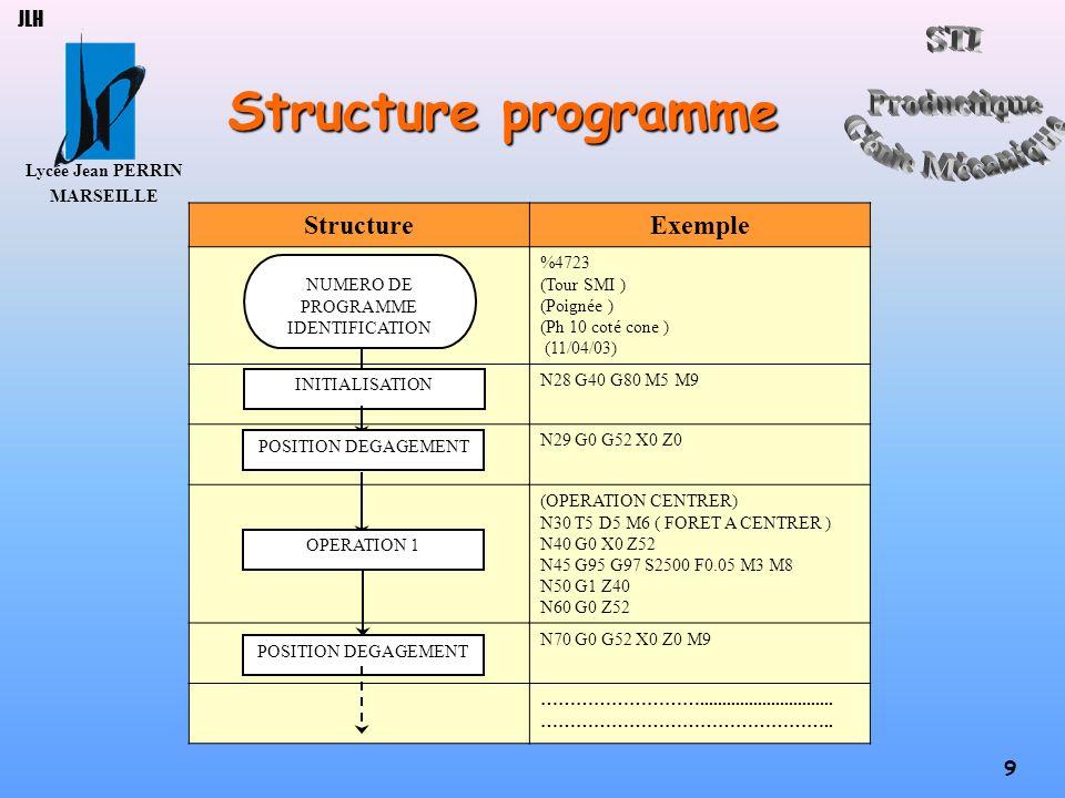 Lycée Jean PERRIN MARSEILLE 9 JLH Structure programme StructureExemple %4723 (Tour SMI ) (Poignée ) (Ph 10 coté cone ) (11/04/03) N28 G40 G80 M5 M9 N2