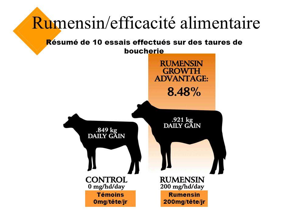 Rumensin/efficacité alimentaire Témoins 0mg/tête/jr Rumensin 200mg/tête/jr Avantage Rumensin GMQ 0,849kg GMQ 0,921kg Résumé de 10 essais effectués sur