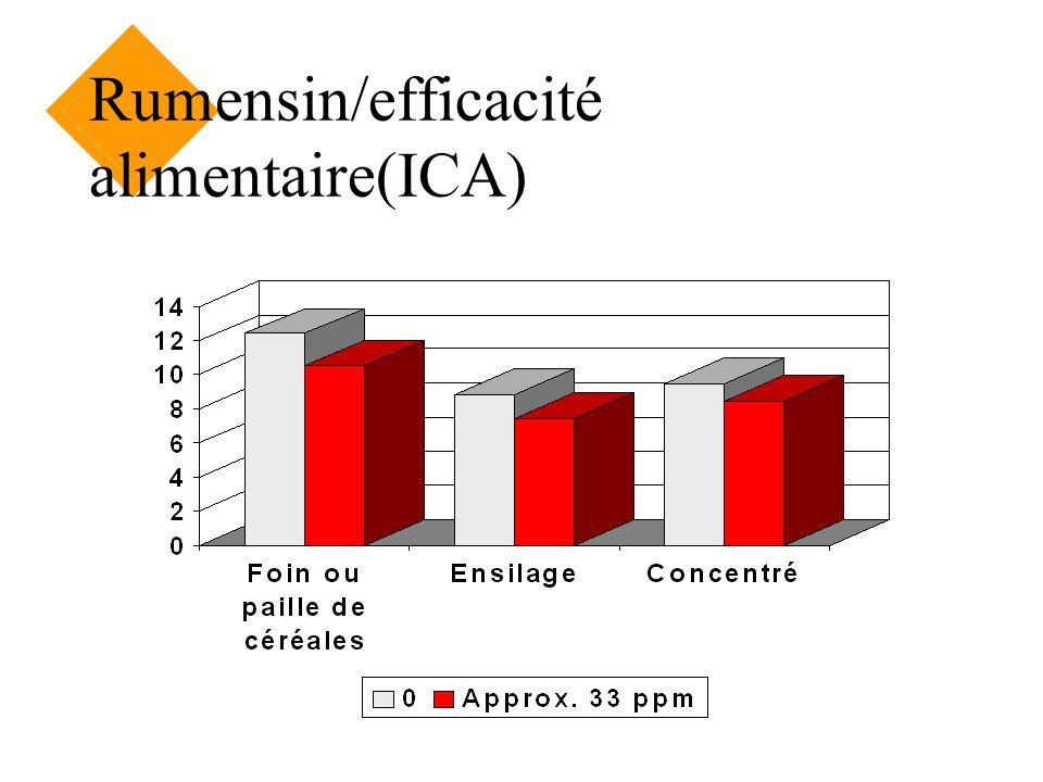 Rumensin/efficacité alimentaire(ICA)