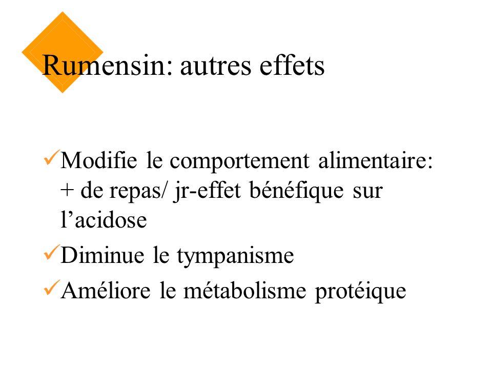 Rumensin: autres effets Modifie le comportement alimentaire: + de repas/ jr-effet bénéfique sur lacidose Diminue le tympanisme Améliore le métabolisme