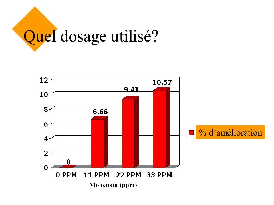 Quel dosage utilisé? % damélioration