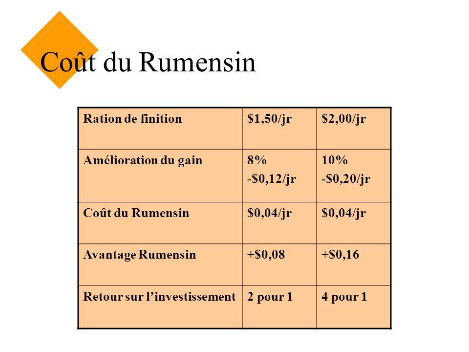 Coût du Rumensin Ration de finition$1,50/jr$2,00/jr Amélioration du gain8% -$0,12/jr 10% -$0,20/jr Coût du Rumensin$0,04/jr Avantage Rumensin+$0,08+$0