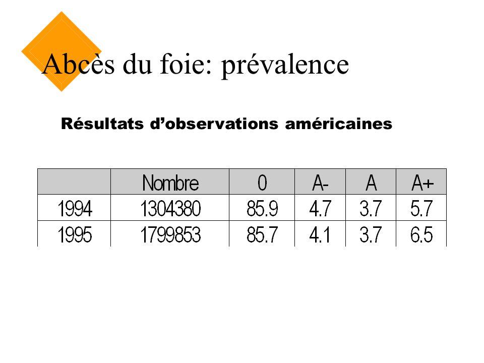 Abcès du foie: prévalence Résultats dobservations américaines