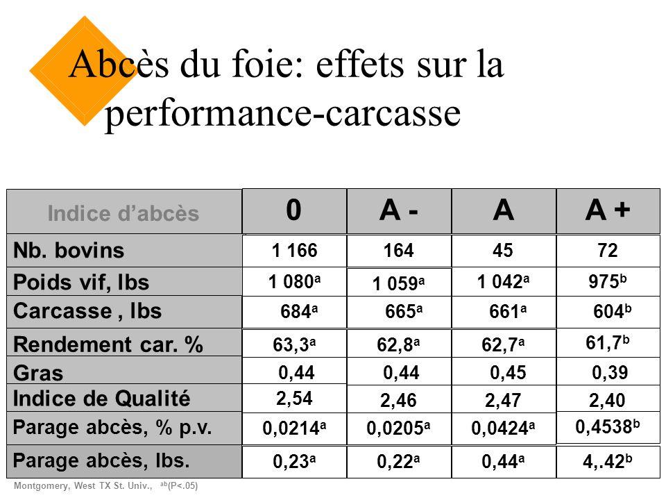 Indice dabcès 0A -AA + Nb. bovins 1 1661644572 Poids vif, lbs 1 080 a 1 059 a 1 042 a 975 b Carcasse, lbs 684 a 665 a 661 a 604 b Rendement car. % 63,