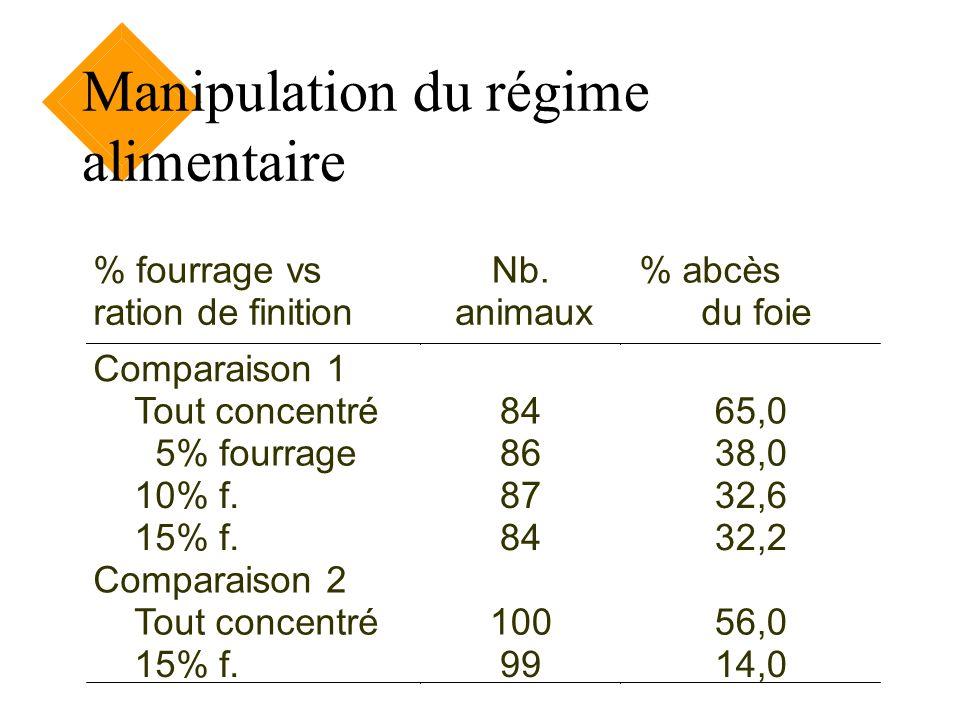 Manipulation du régime alimentaire % fourrage vs ration de finition Nb. animaux % abcès du foie Comparaison 1 Tout concentré 5% fourrage 10% f. 15% f.