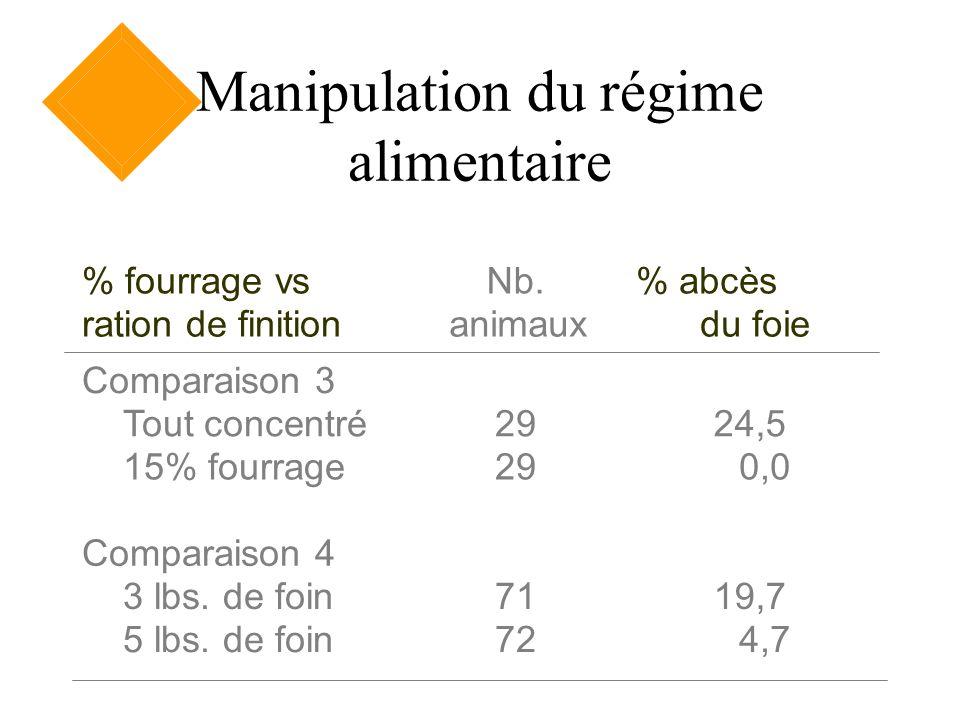 Manipulation du régime alimentaire % fourrage vs ration de finition Nb. animaux % abcès du foie Comparaison 3 Tout concentré 15% fourrage 29 24,5 0,0