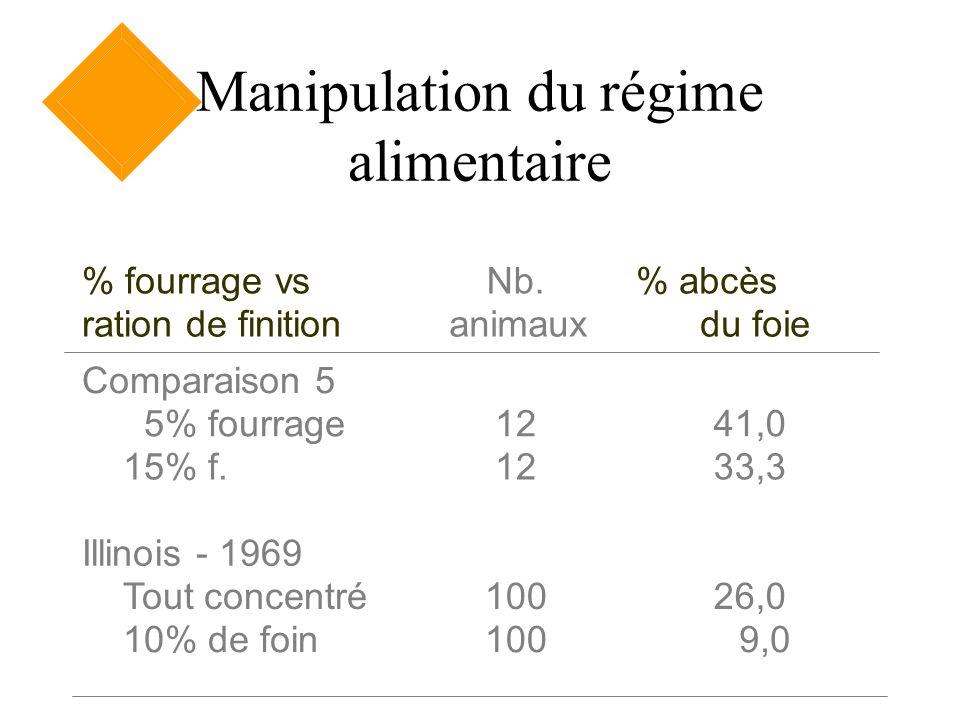 Manipulation du régime alimentaire % fourrage vs ration de finition Nb. animaux % abcès du foie Comparaison 5 5% fourrage 15% f. 12 41,0 33,3 Illinois
