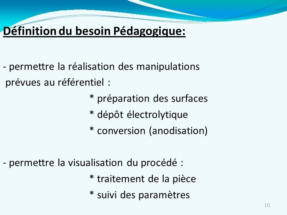 10 Définition du besoin Pédagogique: - permettre la réalisation des manipulations prévues au référentiel : * préparation des surfaces * dépôt électrol