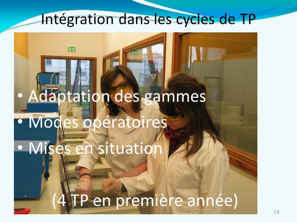 18 Intégration dans les cycles de TP Adaptation des gammes Modes opératoires Mises en situation (4 TP en première année)