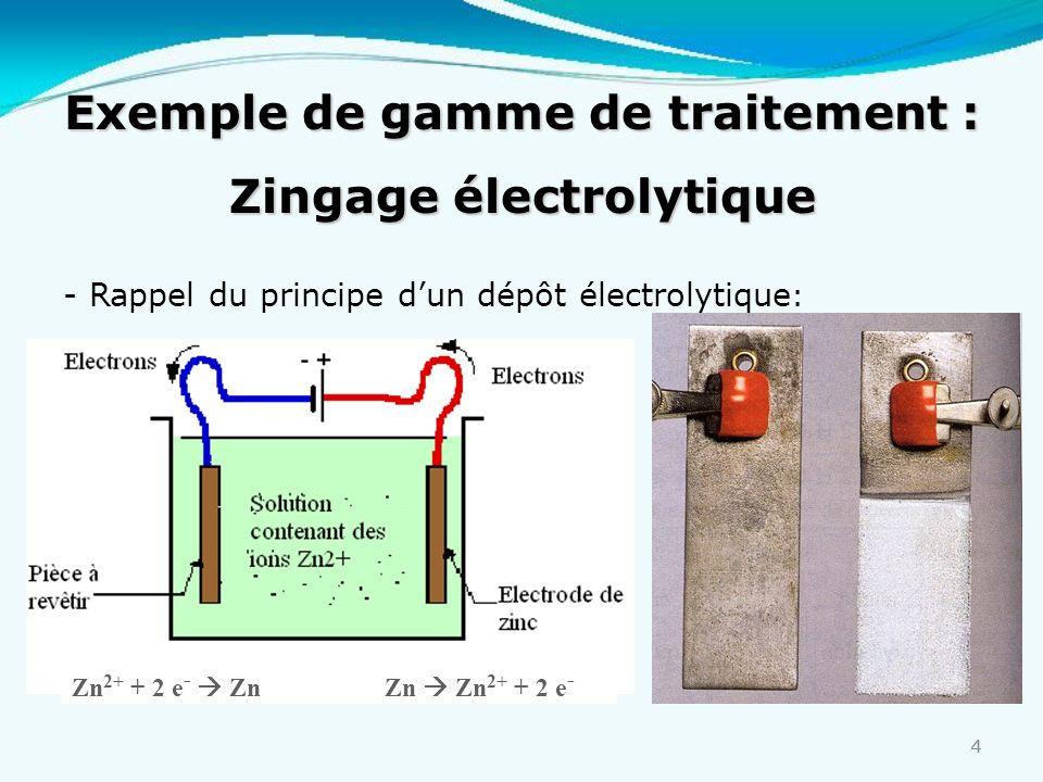 4 4 Zn 2+ + 2 e - ZnZn Zn 2+ + 2 e - Exemple de gamme de traitement : Zingage électrolytique - Rappel du principe dun dépôt électrolytique :