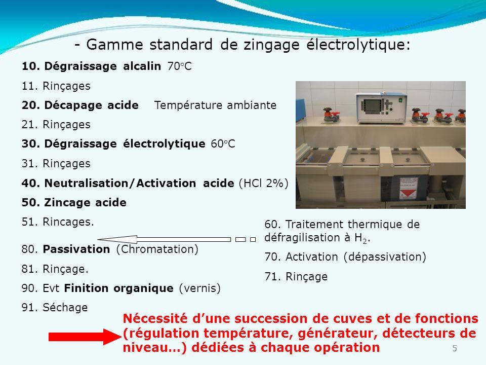 5 5 - Gamme standard de zingage électrolytique: 10. Dégraissage alcalin70°C 11. Rinçages 20. Décapage acide Température ambiante 21. Rinçages 30. Dégr
