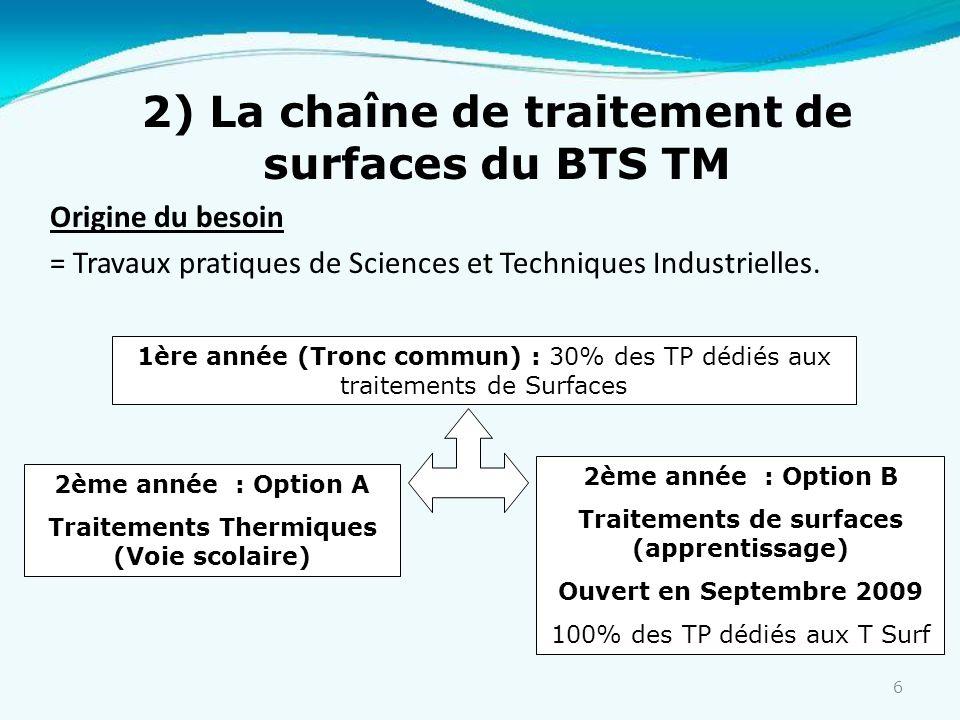 6 Origine du besoin = Travaux pratiques de Sciences et Techniques Industrielles. 2) La chaîne de traitement de surfaces du BTS TM 1ère année (Tronc co