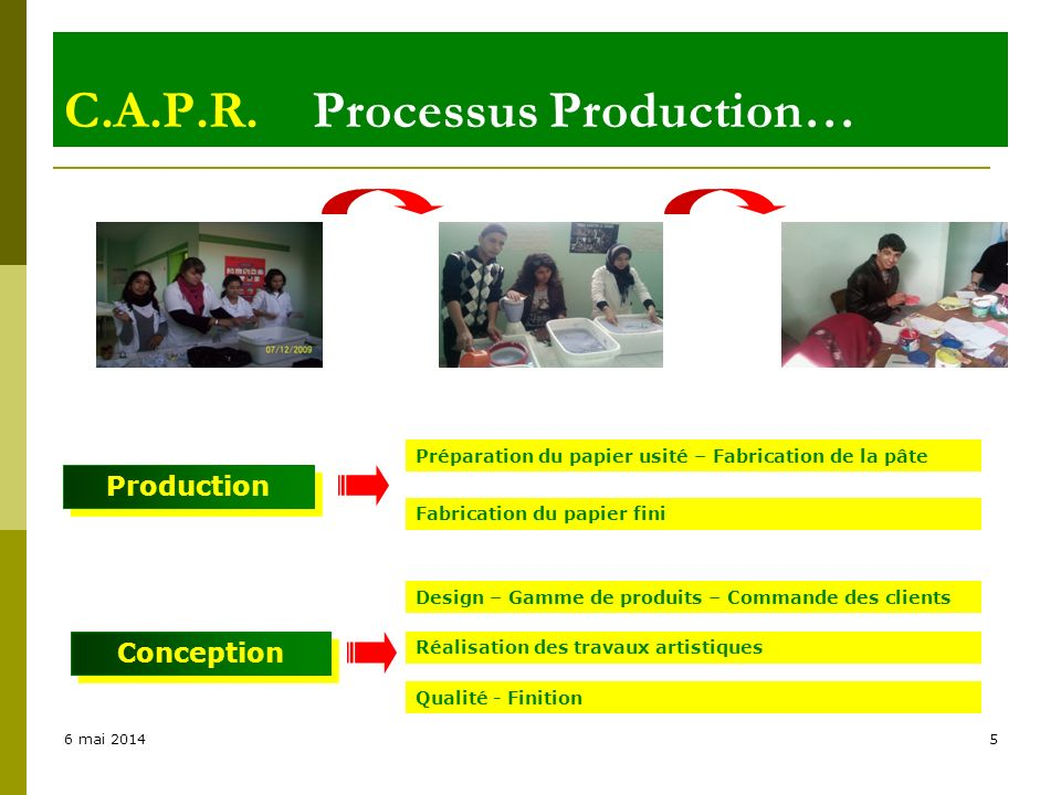6 mai 20145 C.A.P.R. Processus Production… Production Fabrication du papier fini Design – Gamme de produits – Commande des clients Réalisation des tra