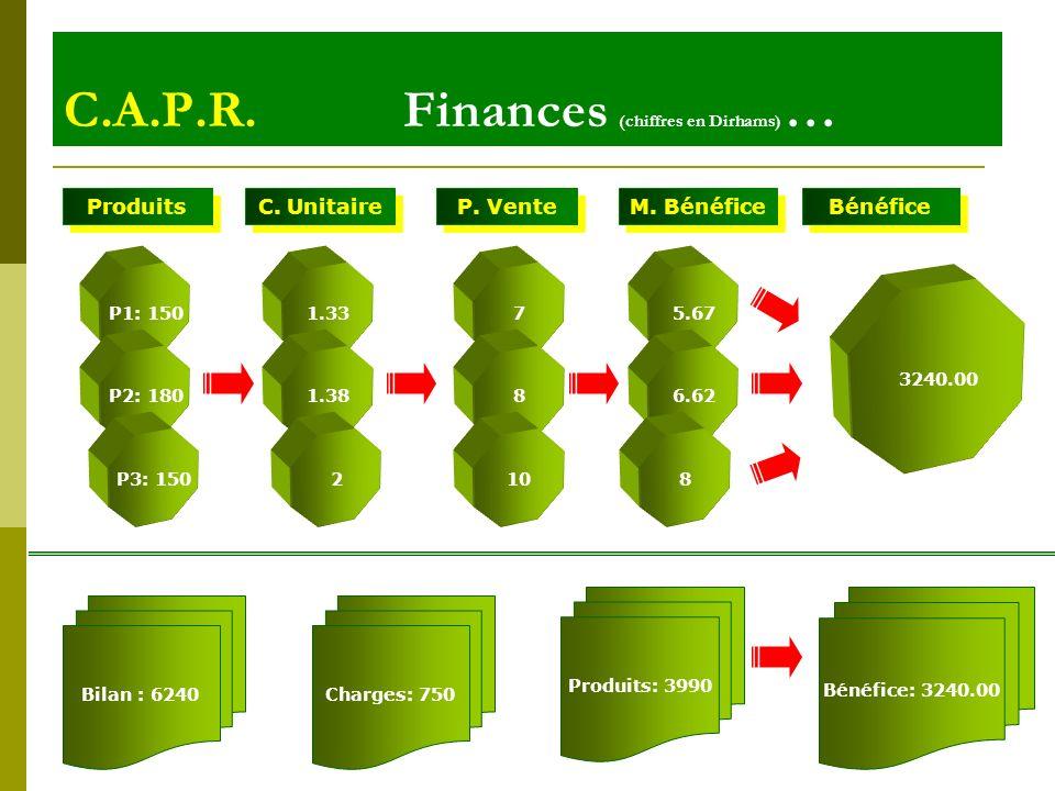 6 mai 20146 C.A.P.R. Finances (chiffres en Dirhams) … Produits C. Unitaire P. Vente M. Bénéfice P1: 150 P2: 180 P3: 150 1.33 1.38 2 7 8 10 5.67 6.62 8