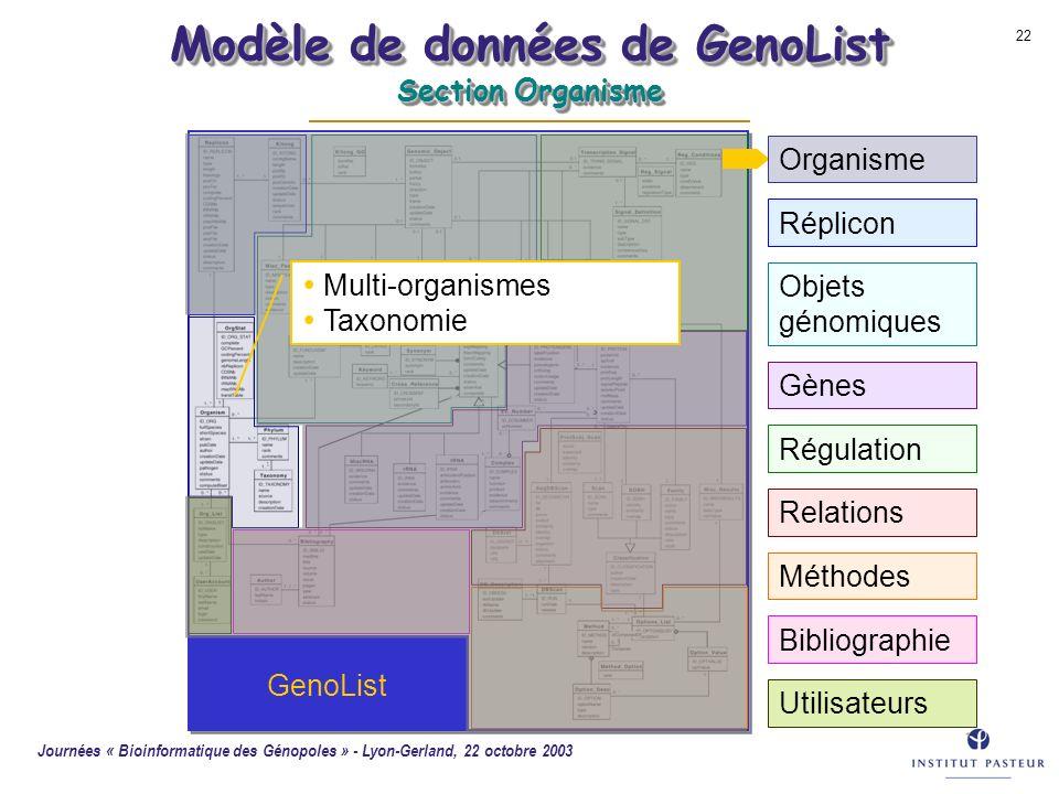 Journées « Bioinformatique des Génopoles » - Lyon-Gerland, 22 octobre 2003 22 GenoList Modèle de données de GenoList Section Organisme Multi-organisme