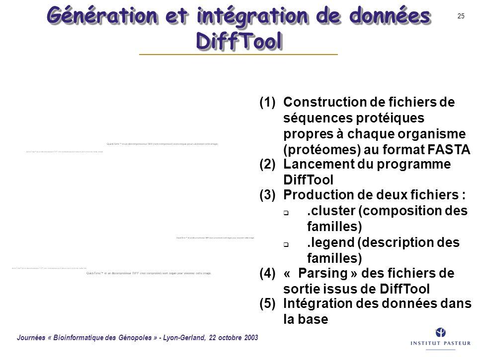 Journées « Bioinformatique des Génopoles » - Lyon-Gerland, 22 octobre 2003 25 (1)Construction de fichiers de séquences protéiques propres à chaque org