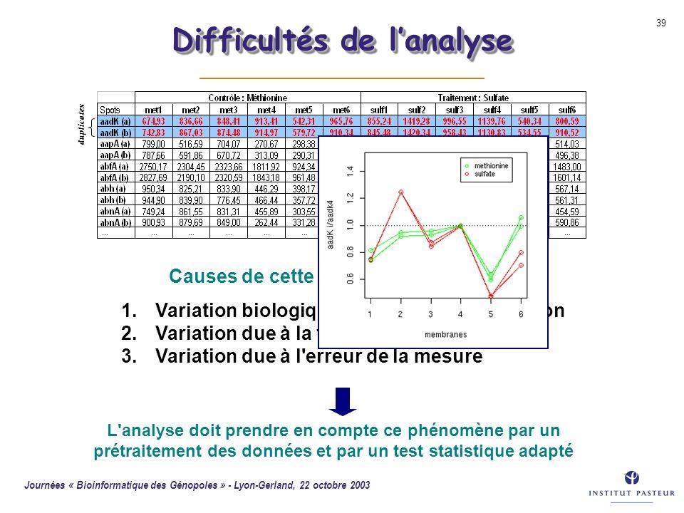 Journées « Bioinformatique des Génopoles » - Lyon-Gerland, 22 octobre 2003 39 duplicates 1.Variation biologique : intrinsèque + condition 2.Variation