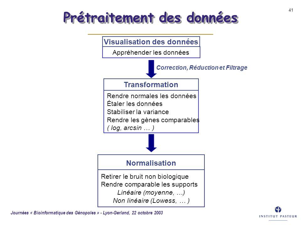 Journées « Bioinformatique des Génopoles » - Lyon-Gerland, 22 octobre 2003 41 Rendre normales les données Étaler les données Stabiliser la variance Re