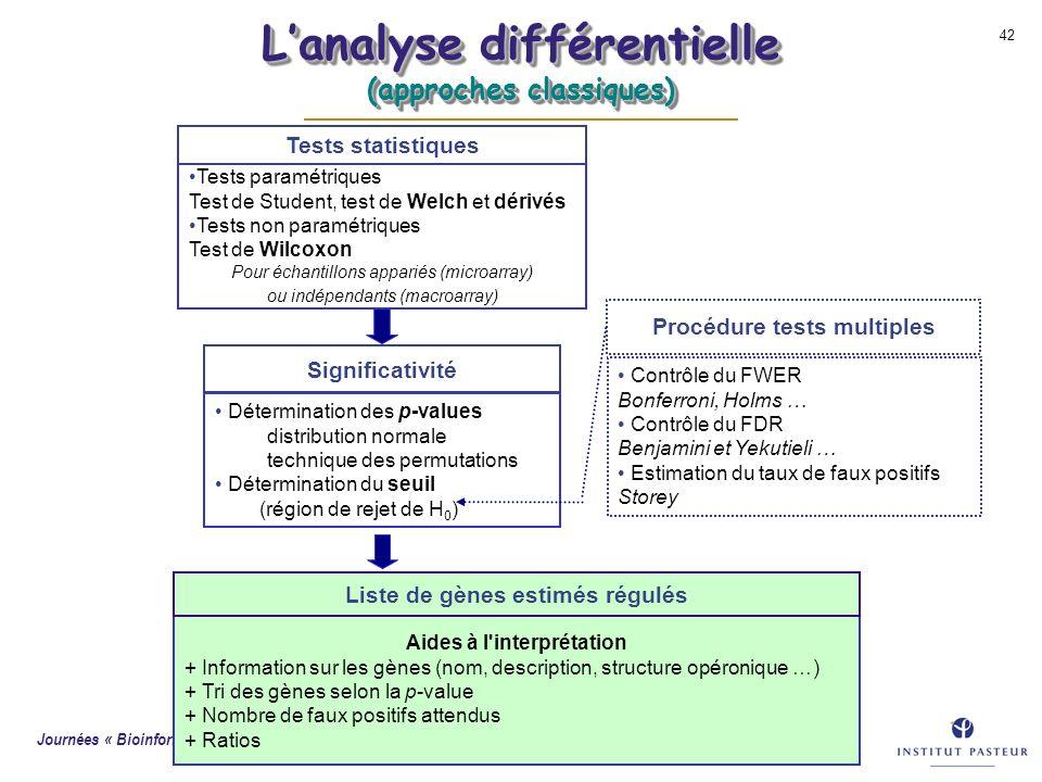 Journées « Bioinformatique des Génopoles » - Lyon-Gerland, 22 octobre 2003 42 Tests paramétriques Test de Student, test de Welch et dérivés Tests non