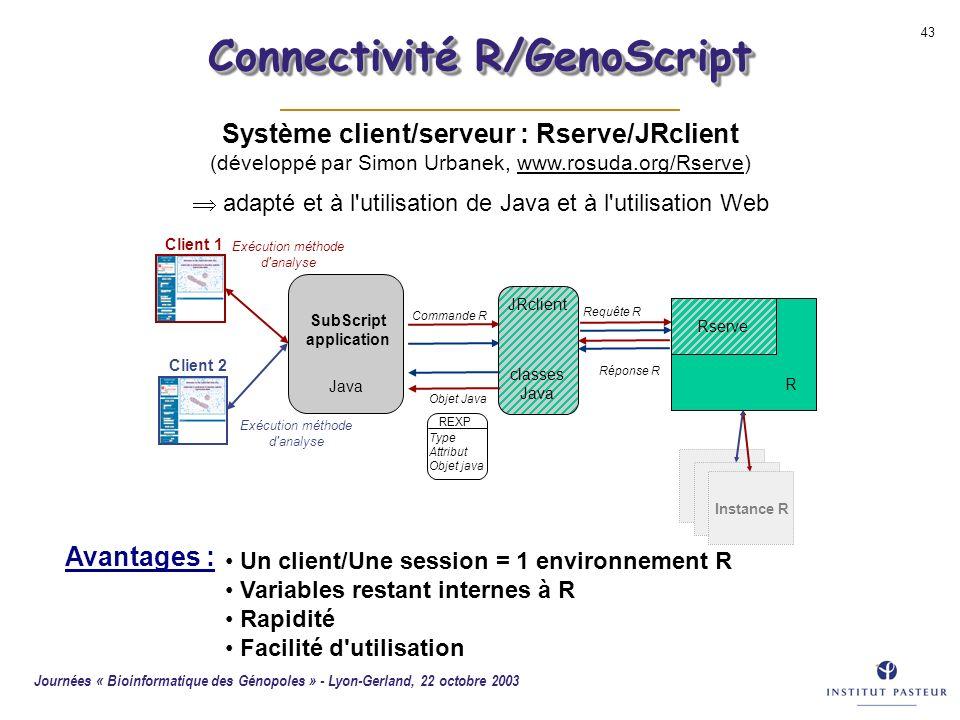 Journées « Bioinformatique des Génopoles » - Lyon-Gerland, 22 octobre 2003 43 Système client/serveur : Rserve/JRclient (développé par Simon Urbanek, w