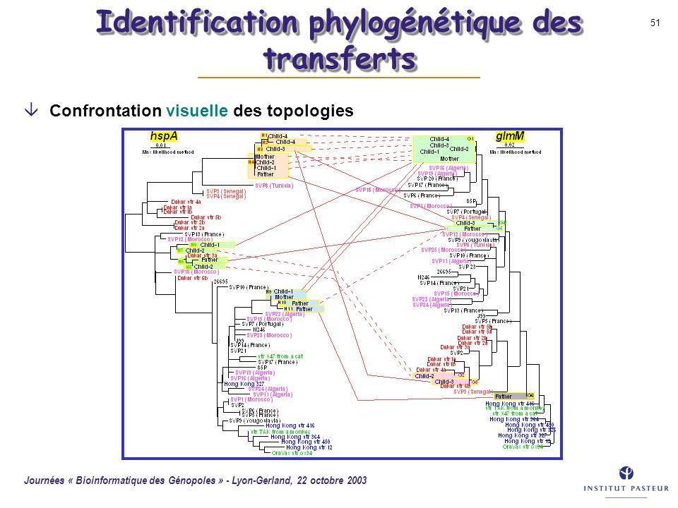 Journées « Bioinformatique des Génopoles » - Lyon-Gerland, 22 octobre 2003 51 Identification phylogénétique des transferts âConfrontation visuelle des