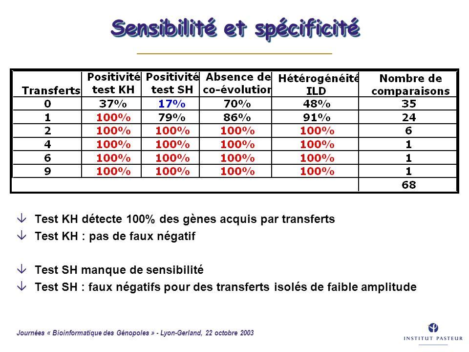 Journées « Bioinformatique des Génopoles » - Lyon-Gerland, 22 octobre 2003 53 Sensibilité et spécificité âTest KH détecte 100% des gènes acquis par tr