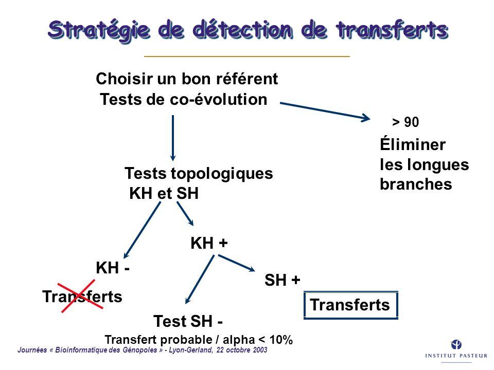 Journées « Bioinformatique des Génopoles » - Lyon-Gerland, 22 octobre 2003 54 SH + Transferts Choisir un bon référent Tests de co-évolution KH - Trans