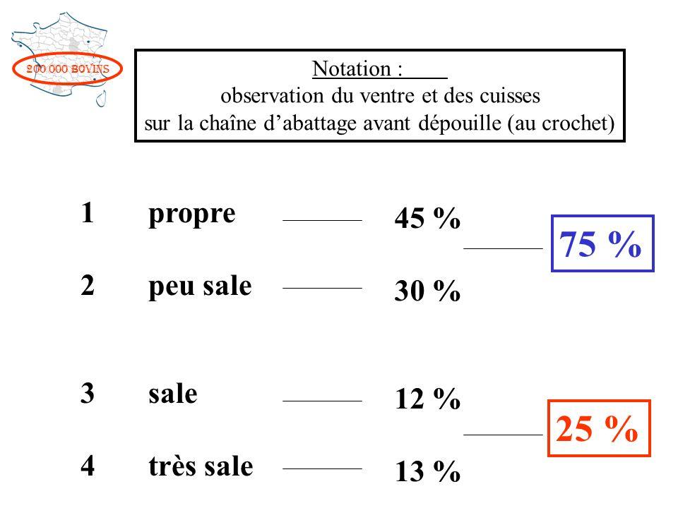 200 000 bovins Propre Sale ETEAUTOMNEHIVER (80 %) (60 %) VACHESJB (67 %) (80 %) Boeufs LimousinsMontbéliards JB Blonds d A Hostein, CroisésNormands, Salers (84 %) CharolaisRouges (51 %) VMontbéliardesCroiséesRouges (73 %) Holstein (85 %) NormandesSalers Blondes d ALimousinesCharolaises (66 %) (..) % propres animaux