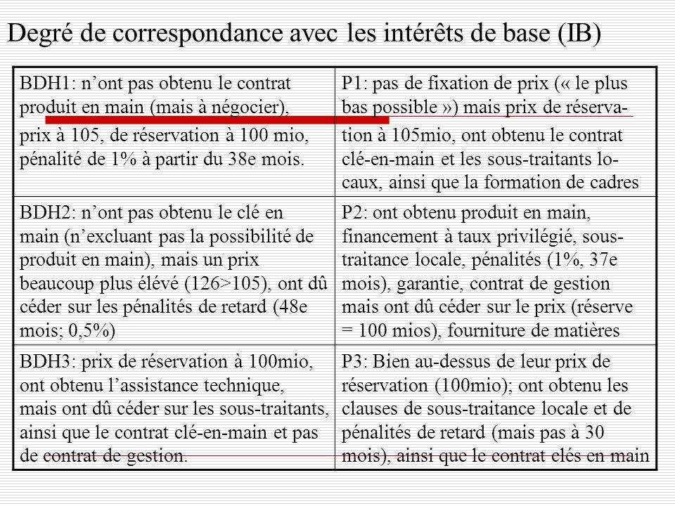 Degré de correspondance avec les intérêts de base (IB) BDH1: nont pas obtenu le contrat produit en main (mais à négocier), prix à 105, de réservation