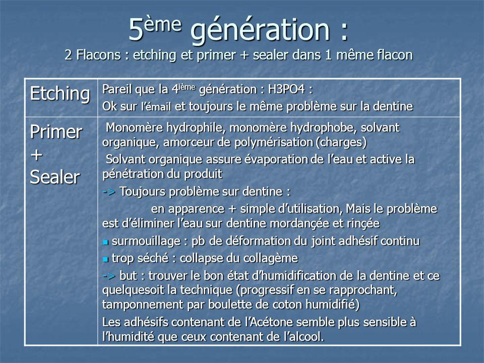 4 ème génération : ancrage simultané émail/dentine : 3 produits E+P+S Etching Acide fort H3PO4 émail : propice à l ancrage mécanique de l adhésif émai