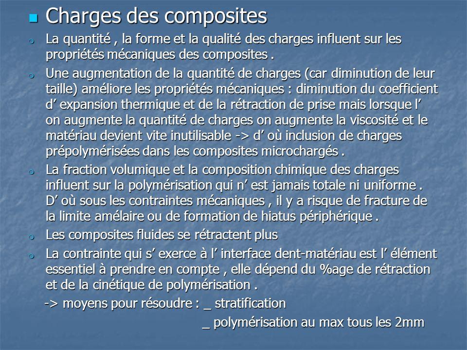 Charges des composites Charges des composites La quantité, la forme et la qualité des charges influent sur les propriétés mécaniques des composites.