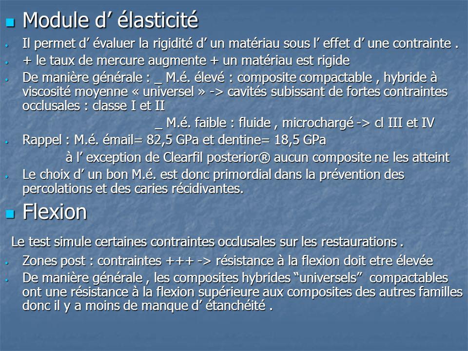 2) Propriétés mécaniques Résistance à la traction Résistance à la traction Plus on augmente la taille de la cavité, plus la résistance à la traction d