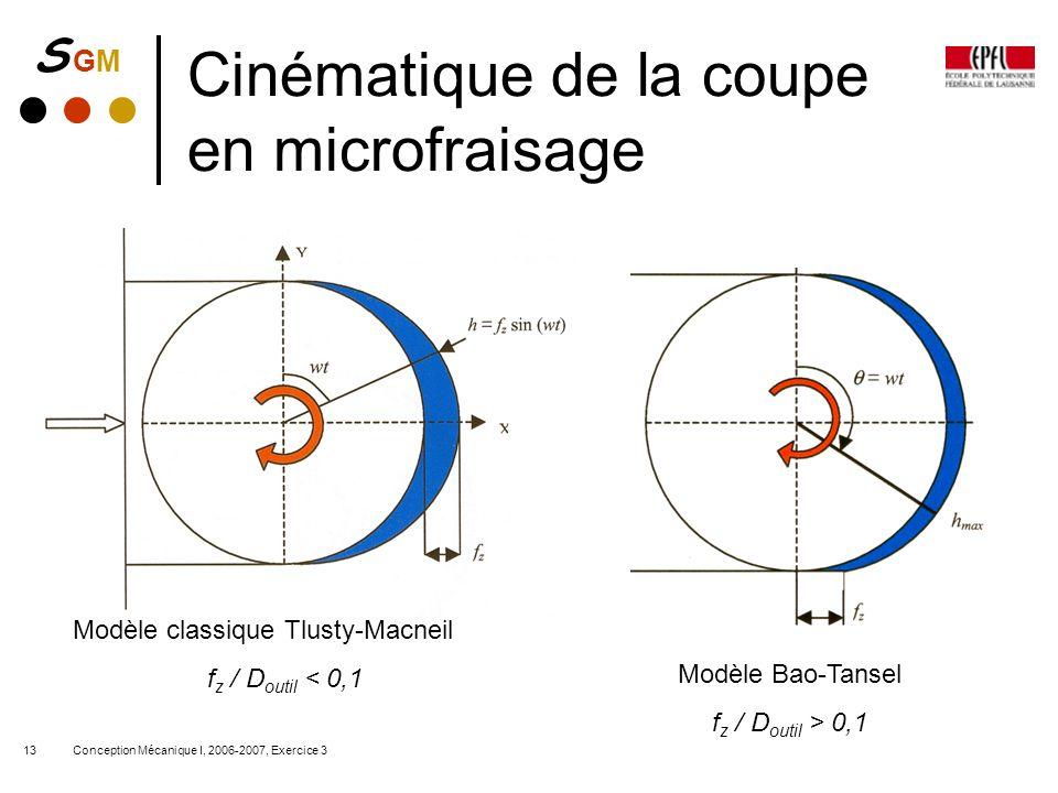 S GMS GM Conception Mécanique I, 2006-2007, Exercice 313 Cinématique de la coupe en microfraisage Modèle classique Tlusty-Macneil f z / D outil < 0,1
