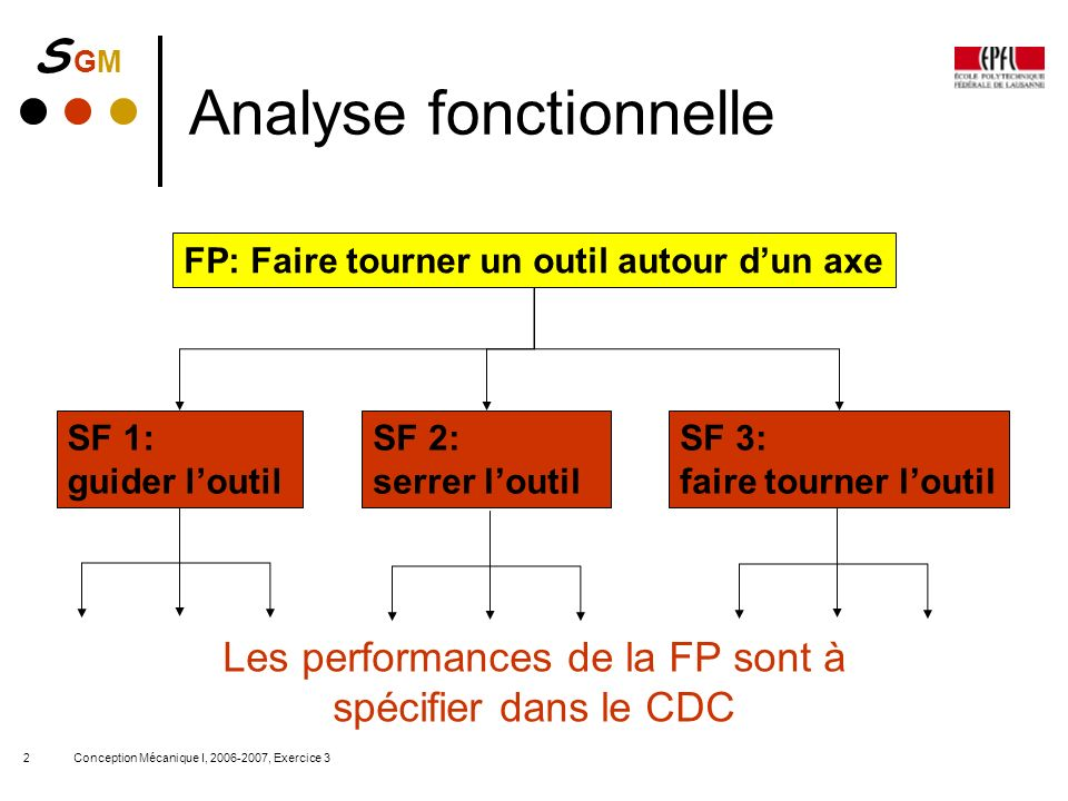 S GMS GM Conception Mécanique I, 2006-2007, Exercice 32 Analyse fonctionnelle FP: Faire tourner un outil autour dun axe SF 1: guider loutil SF 2: serr