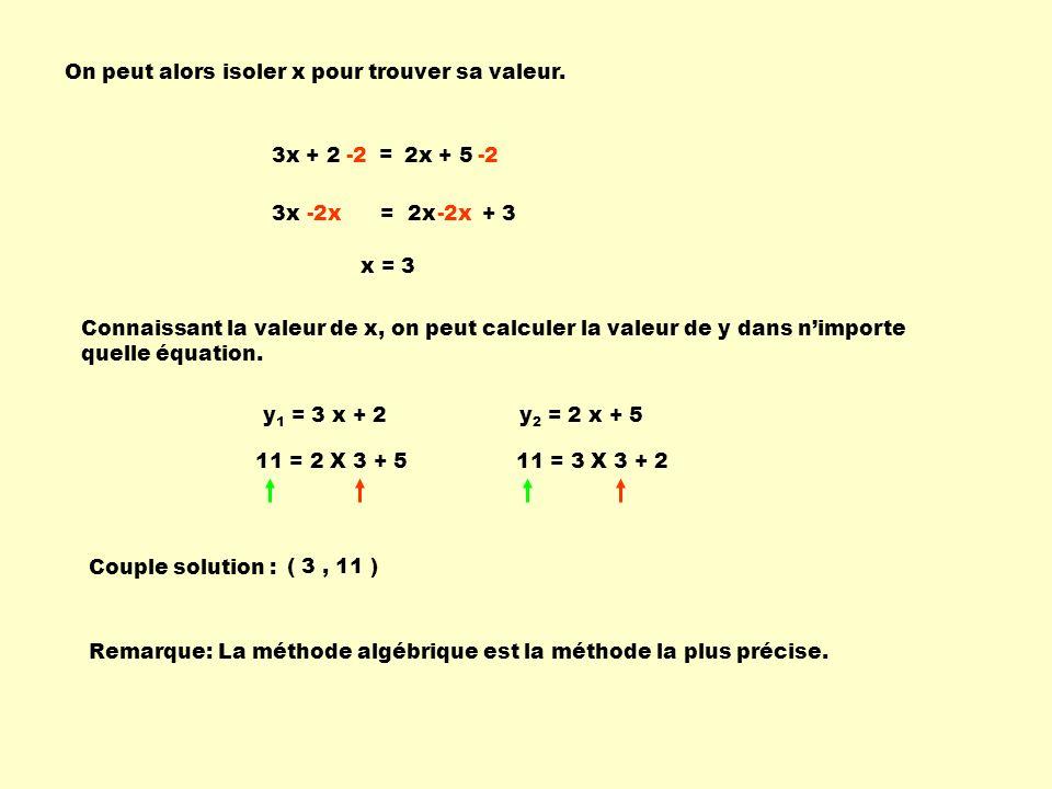 On peut alors isoler x pour trouver sa valeur. 3x + 2 = 2x + 5-2 3x = 2x + 3-2x x = 3 Connaissant la valeur de x, on peut calculer la valeur de y dans